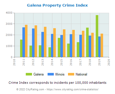 Galena Property Crime vs. State and National Per Capita