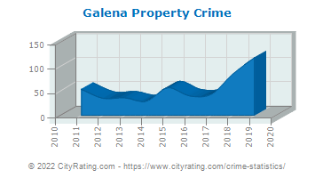 Galena Property Crime