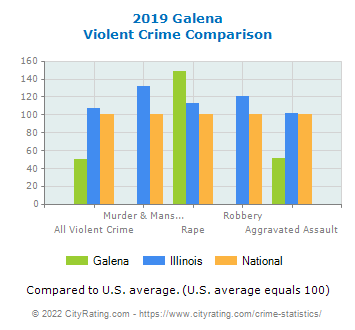 Galena Violent Crime vs. State and National Comparison