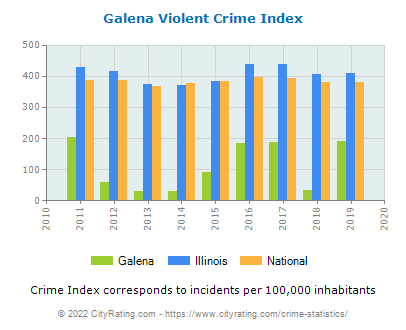 Galena Violent Crime vs. State and National Per Capita