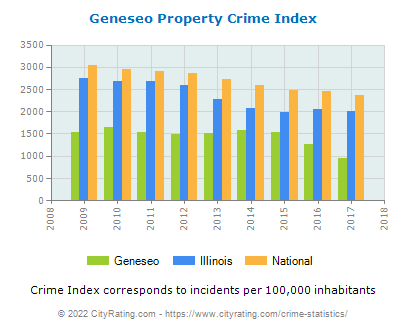 Geneseo Property Crime vs. State and National Per Capita