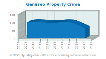 Geneseo Property Crime