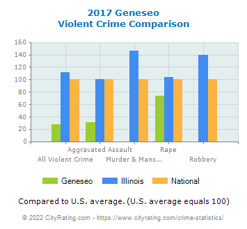 Geneseo Violent Crime vs. State and National Comparison