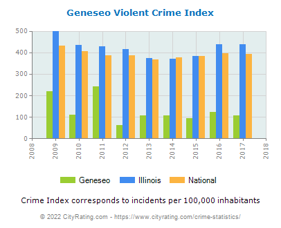 Geneseo Violent Crime vs. State and National Per Capita