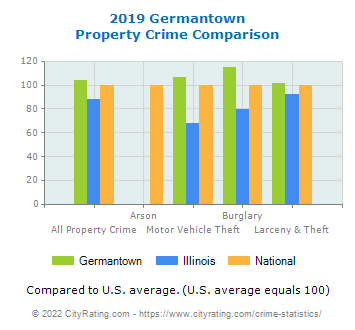 Germantown Property Crime vs. State and National Comparison