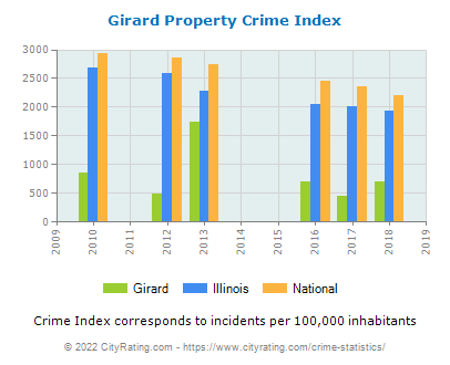 Girard Property Crime vs. State and National Per Capita