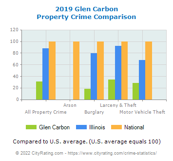 Glen Carbon Property Crime vs. State and National Comparison