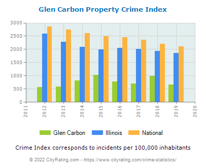 Glen Carbon Property Crime vs. State and National Per Capita