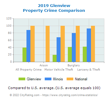 Glenview Property Crime vs. State and National Comparison