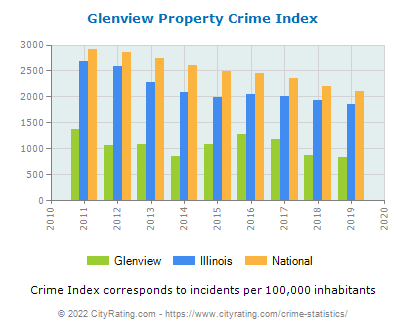Glenview Property Crime vs. State and National Per Capita