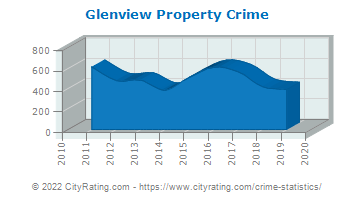 Glenview Property Crime