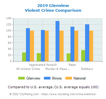 Glenview Violent Crime vs. State and National Comparison