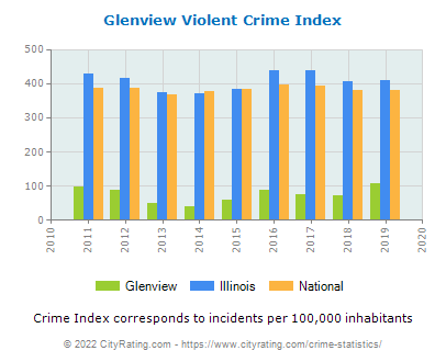 Glenview Violent Crime vs. State and National Per Capita
