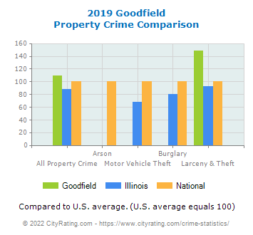 Goodfield Property Crime vs. State and National Comparison