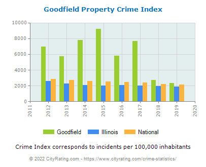 Goodfield Property Crime vs. State and National Per Capita
