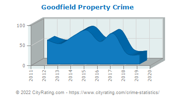 Goodfield Property Crime
