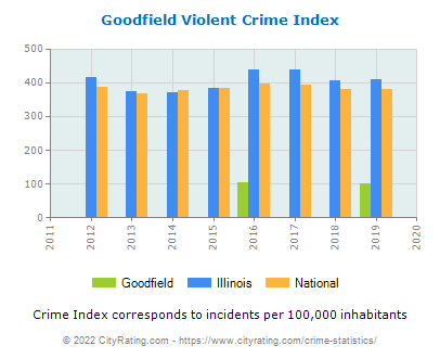 Goodfield Violent Crime vs. State and National Per Capita