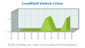 Goodfield Violent Crime