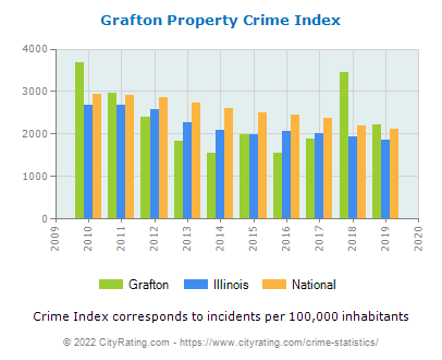 Grafton Property Crime vs. State and National Per Capita
