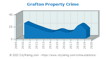 Grafton Property Crime