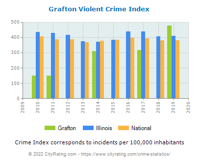 Grafton Violent Crime vs. State and National Per Capita