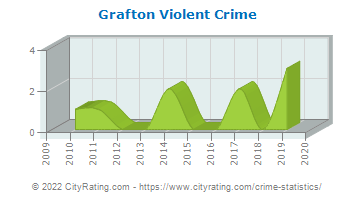 Grafton Violent Crime