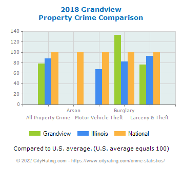 Grandview Property Crime vs. State and National Comparison