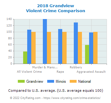 Grandview Violent Crime vs. State and National Comparison