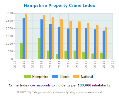Hampshire Property Crime vs. State and National Per Capita