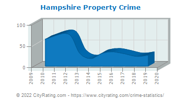 Hampshire Property Crime