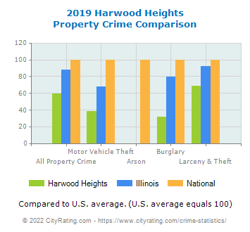 Harwood Heights Property Crime vs. State and National Comparison