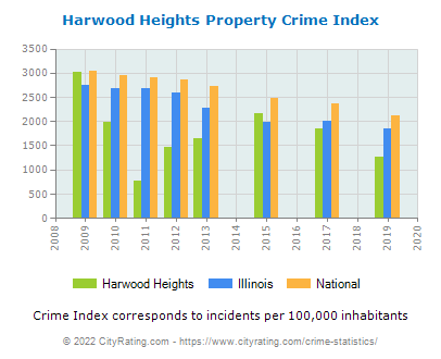 Harwood Heights Property Crime vs. State and National Per Capita