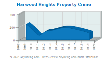 Harwood Heights Property Crime