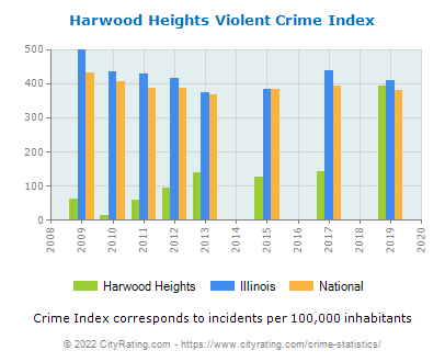 Harwood Heights Violent Crime vs. State and National Per Capita