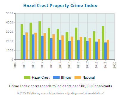 Hazel Crest Property Crime vs. State and National Per Capita