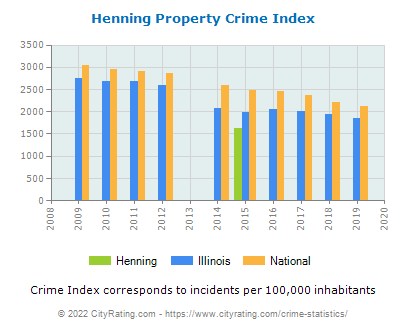 Henning Property Crime vs. State and National Per Capita