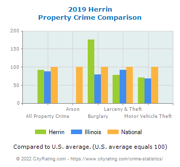 Herrin Property Crime vs. State and National Comparison