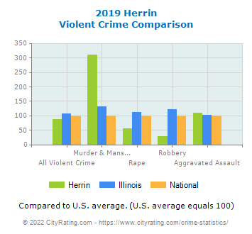 Herrin Violent Crime vs. State and National Comparison