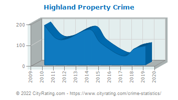 Highland Property Crime