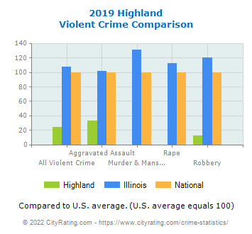 Highland Violent Crime vs. State and National Comparison