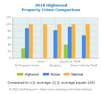 Highwood Property Crime vs. State and National Comparison