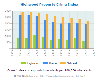 Highwood Property Crime vs. State and National Per Capita