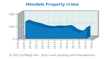 Hinsdale Property Crime