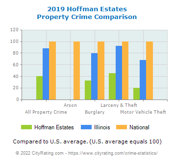 Hoffman Estates Property Crime vs. State and National Comparison