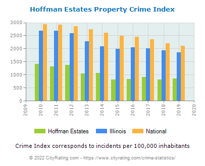 Hoffman Estates Property Crime vs. State and National Per Capita