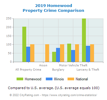 Homewood Property Crime vs. State and National Comparison