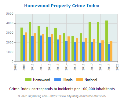Homewood Property Crime vs. State and National Per Capita