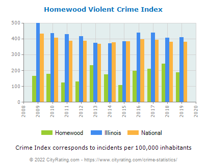 Homewood Violent Crime vs. State and National Per Capita