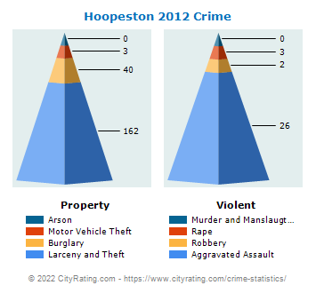Hoopeston Crime 2012