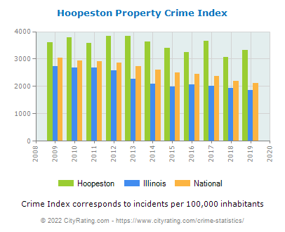Hoopeston Property Crime vs. State and National Per Capita
